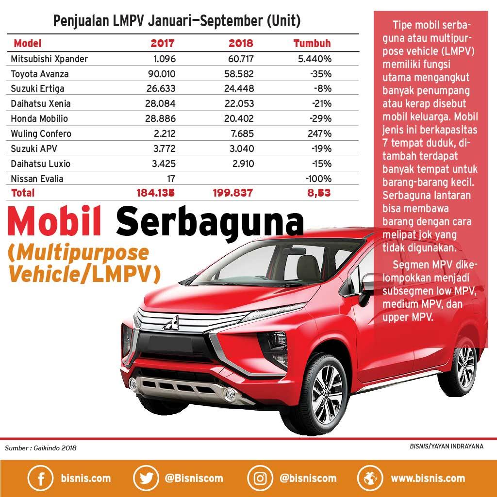 Produk Baru Promosi Pacu Penjualan Lmpv Otomotif Bisnis Com