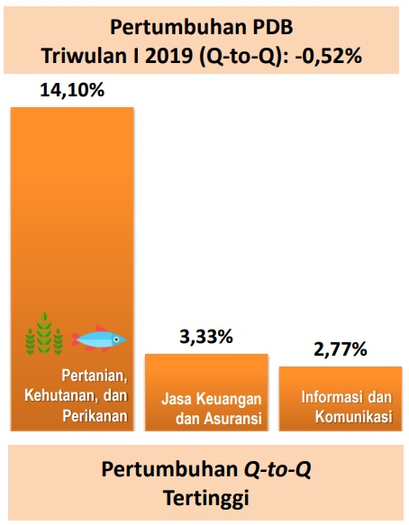 Data Pertumbuhan Ekonomi Indonesia Kuartal I 2019 Ekonomi Bisnis Com