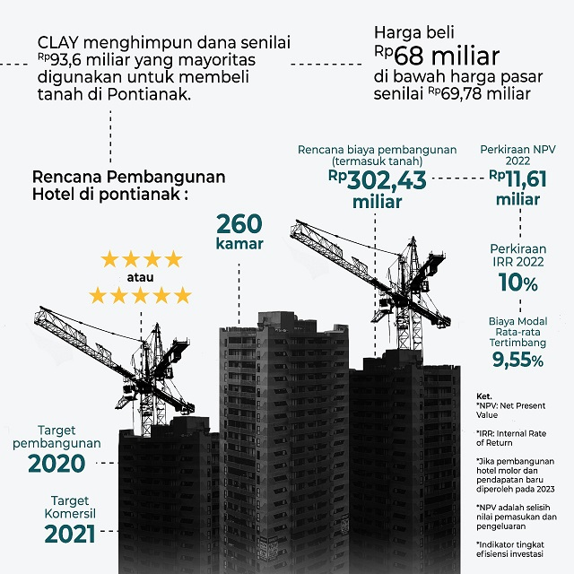 proyek Citra Putra Realty