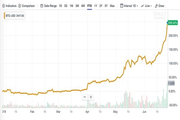 harga saham bitcoin hari ini