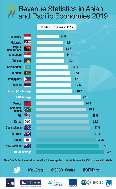 OECD revenue-statistics-asia-pacific-all-countries-info