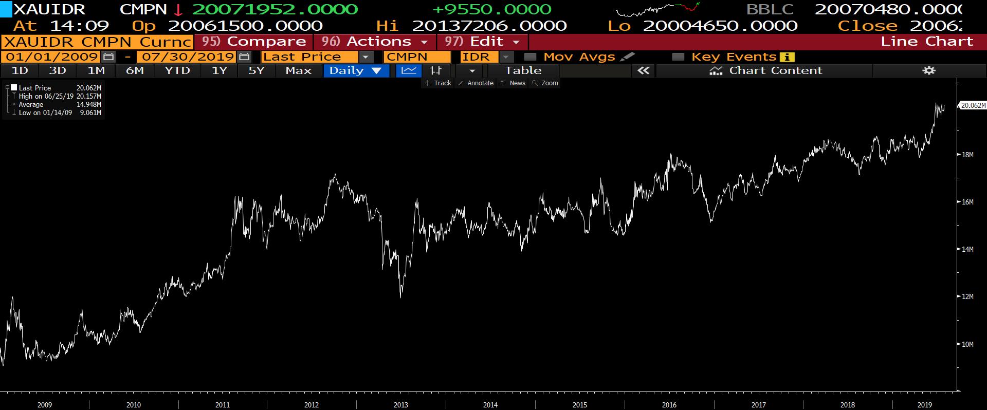 harga emas 10 tahun terakhir