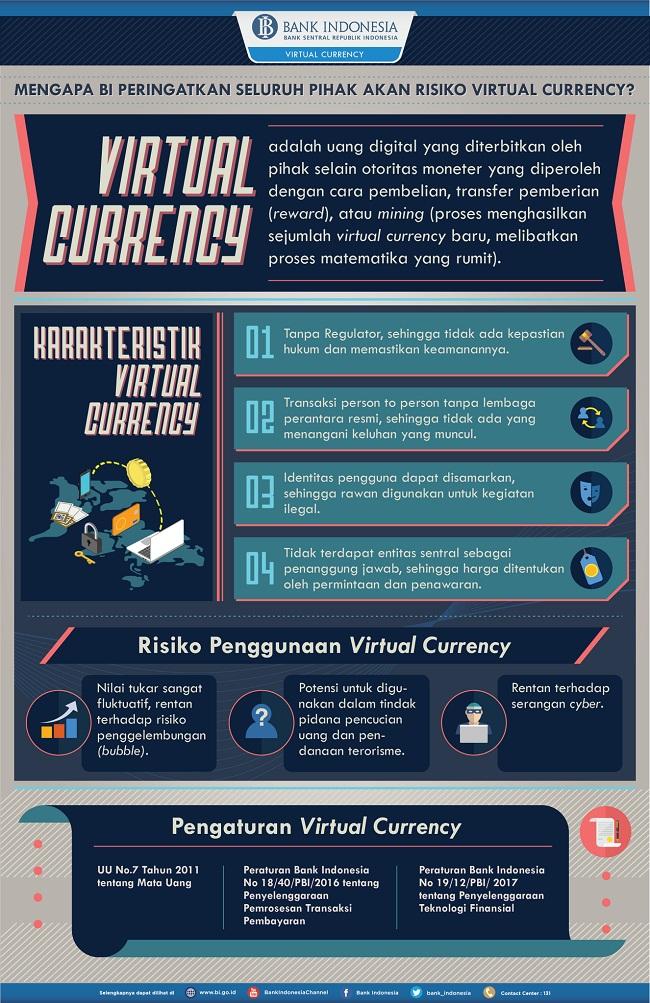 mengapa bank indonezija melarang bitcoin)